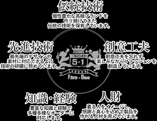 秋田ファイブワン工業の5つの自信と誇り
